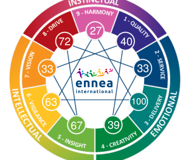 The amazing world of Enneagram
